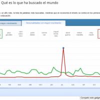 Lo más buscado en internet google en España